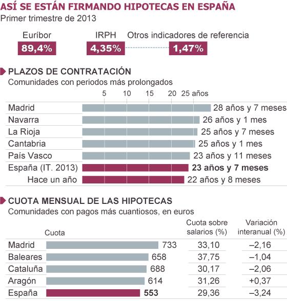 hipotecas en espana