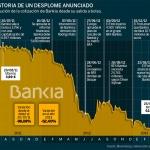 grafica-acciones-bankia
