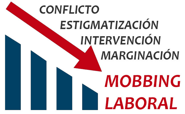 Fases del Mobbing Laboral
